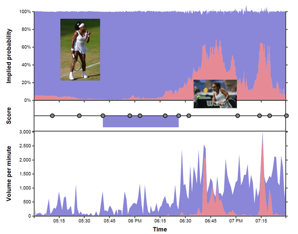 Figure 1 – Using data to tell the story of a good game of tennis.