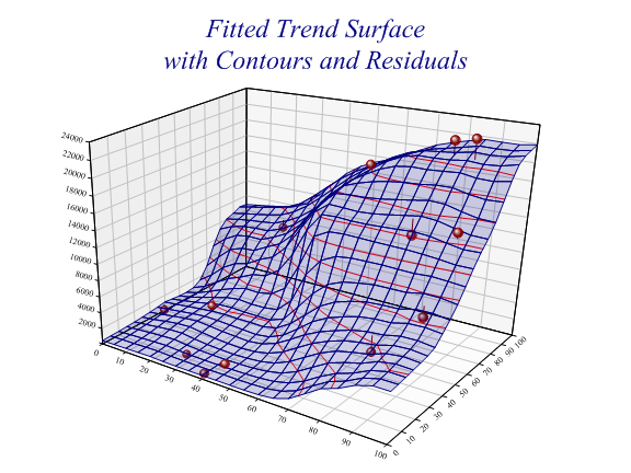 response surface graph
