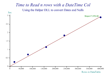 Time to read N rows with a DateTime col using the Helper DLL