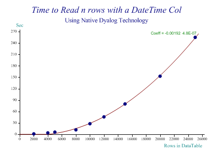 Time to read N rows with a DateTime col using native Dyalog technology